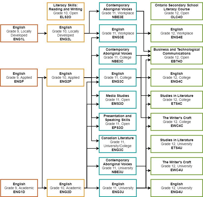 ESL - course descriptions - OCSB