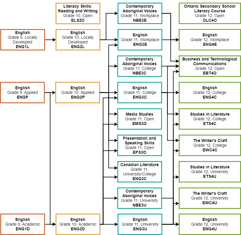 ocsb-english-prereq-chart - OCSB