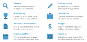Infographic image of myBlueprint capabilities