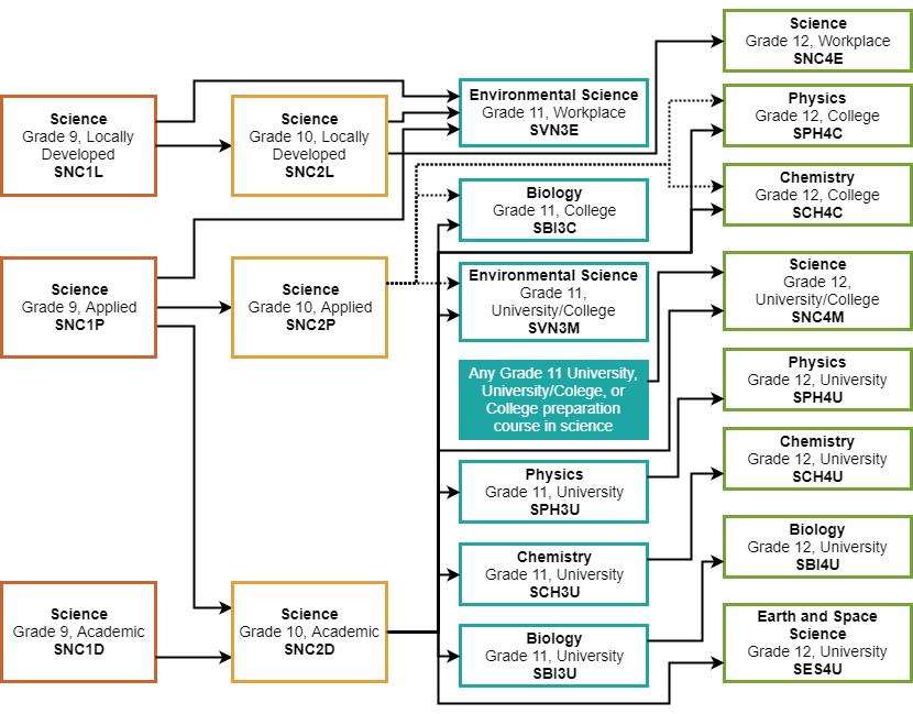 Science - high school course descriptions - OCSB