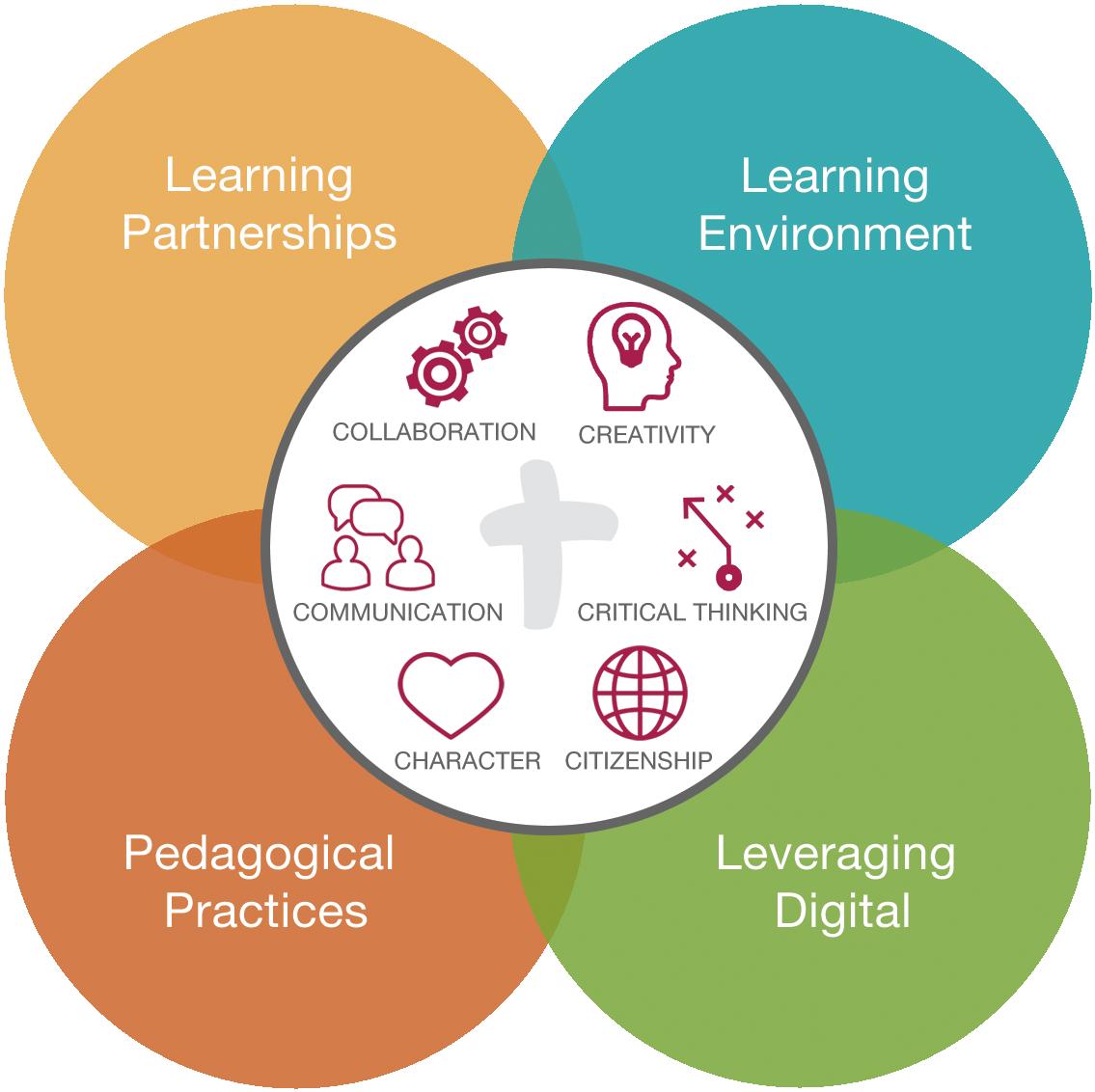 Deep Learning In Ocsb Schools Ottawa Wiring Diagram