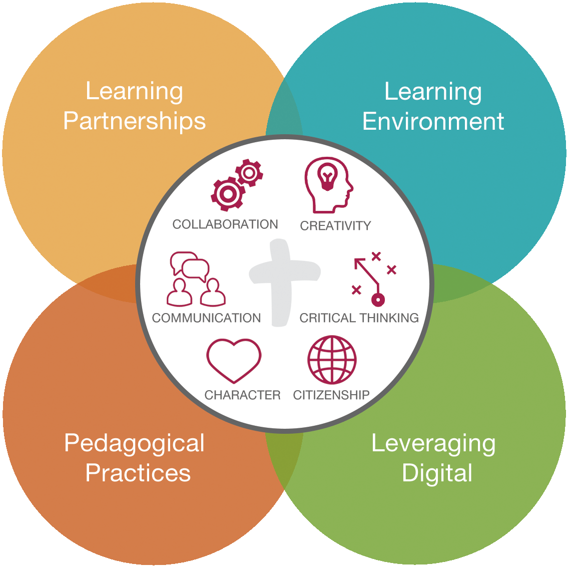 Deep Learning in OCSB schools - OCSB